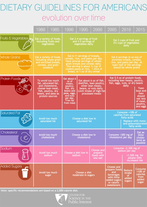 dietary-guidelines-infographic