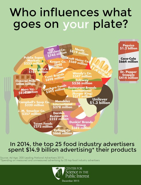 food-industry-ad-spending